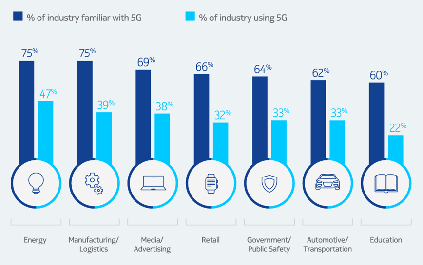 5G enterprise opportunity graphic